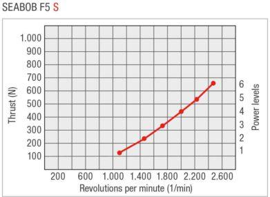 SEABOB-Leistungskurve-F5SEN